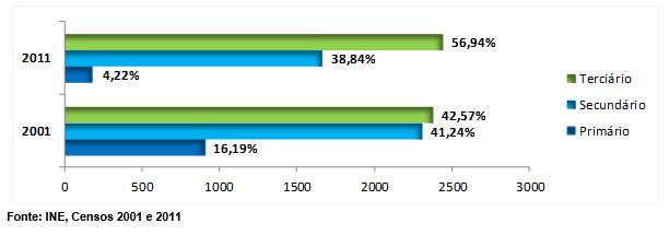 Distribuição da População Ativa por Setores de Atividade Económica