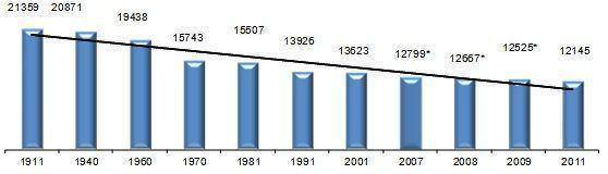 Evolução da População Concelhia