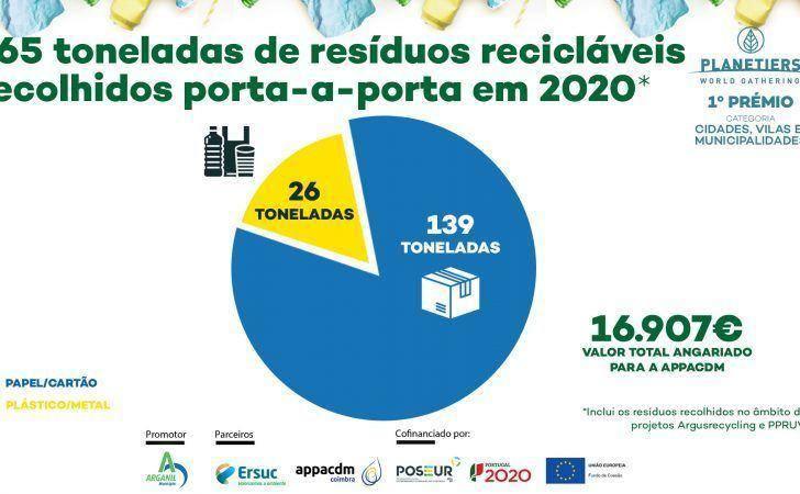 Balanço do 1º ano do projeto PPRUVA – Sistema de Recolha Seletiva Porta-a-Porta de Resíduos Urbanos Valorizáveis em Arganil